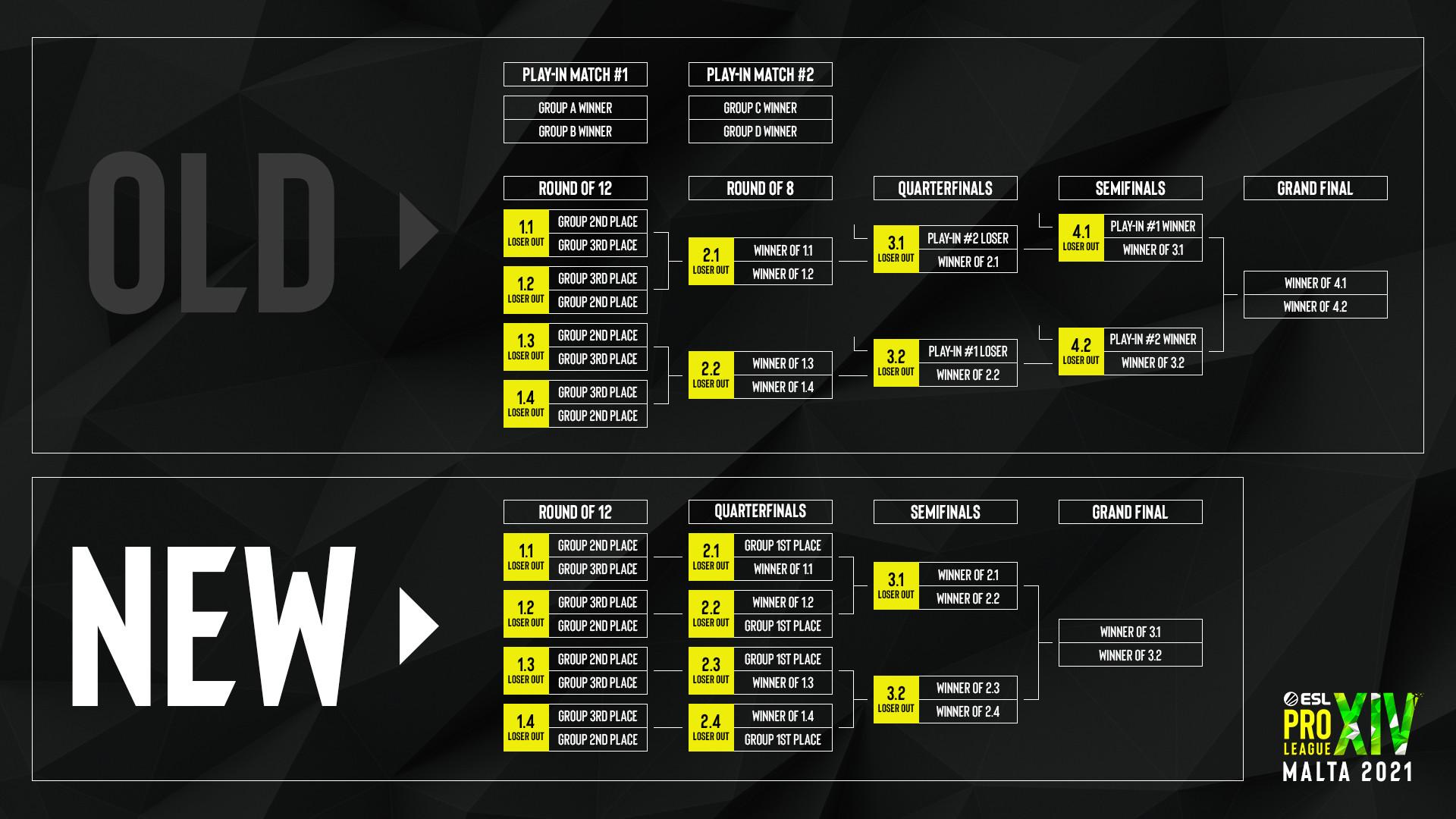 ESL ändert Playoff-Format der Pro League