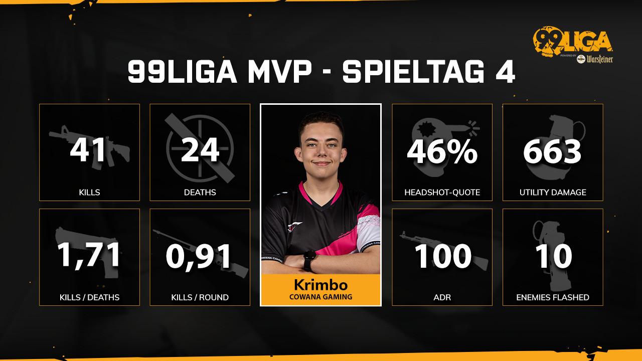 Krimbo ist der MVP der vierten Spielwoche