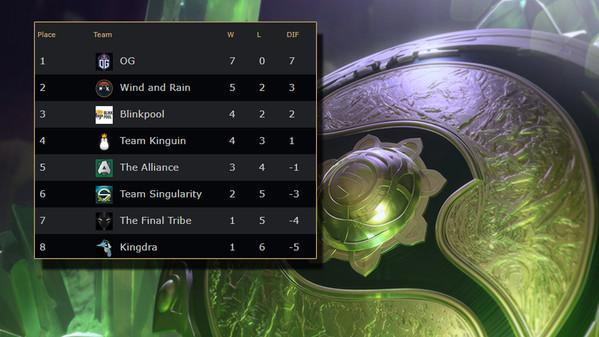 Playoffs set for EU. OG top seed after perfect 7-0 run