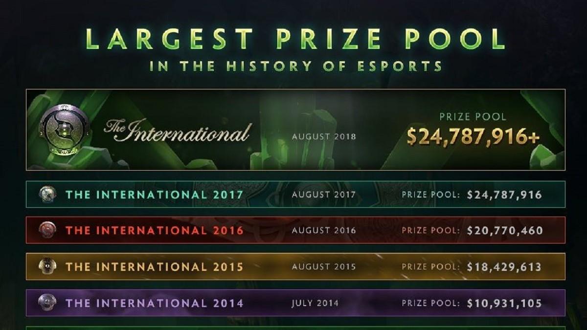 Kết quả hình ảnh cho the international 2018 prize pool
