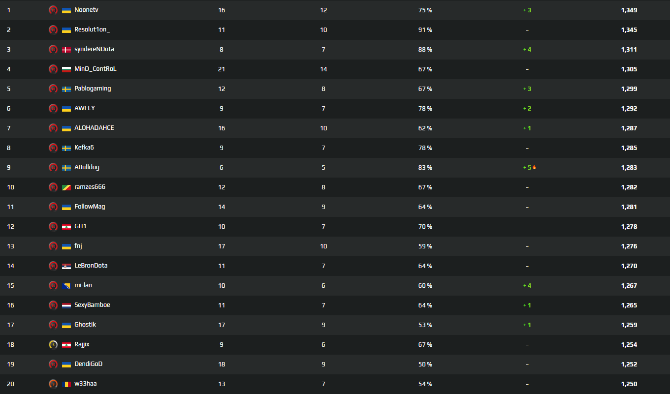 FPL is like having an all star match every hour