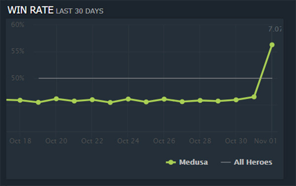 Matchmaking winrate