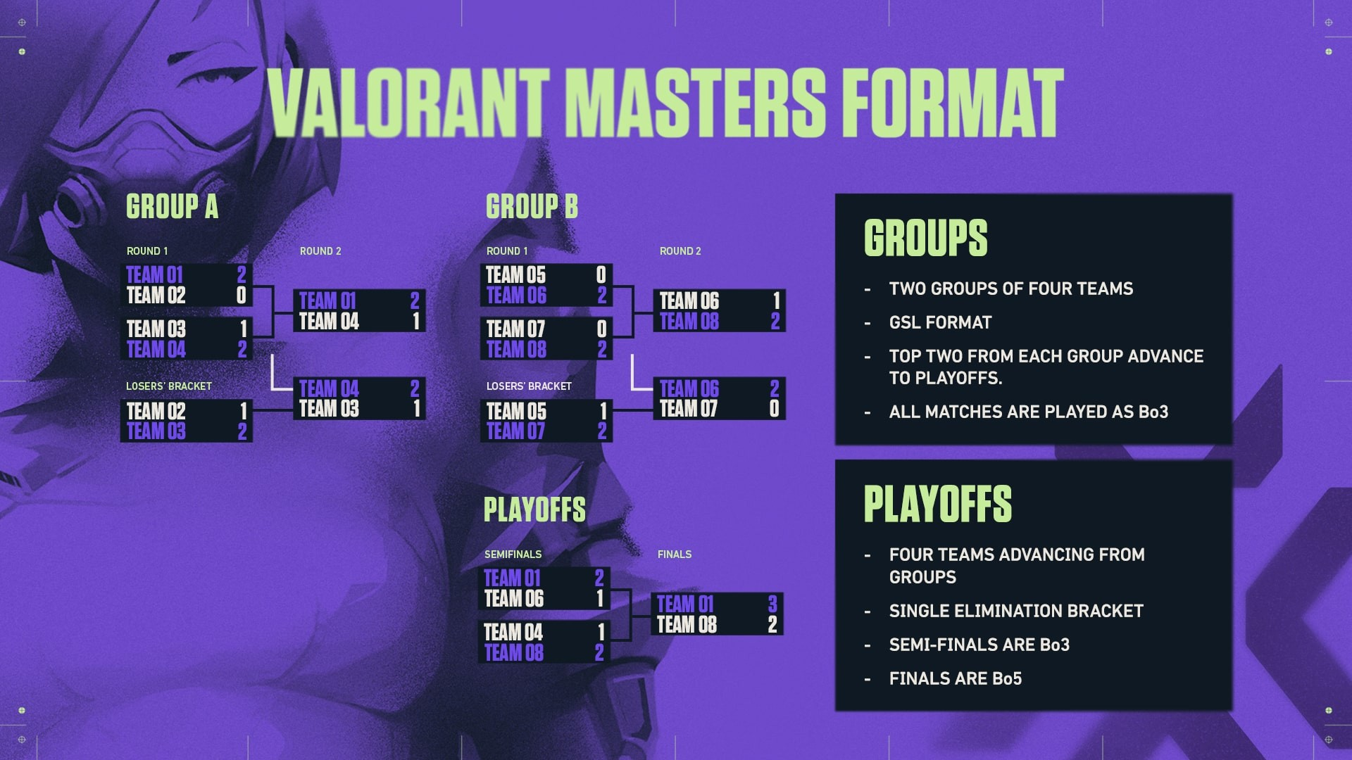 The image explains the tournament format with GSL group stage and a single-elimination bracket.