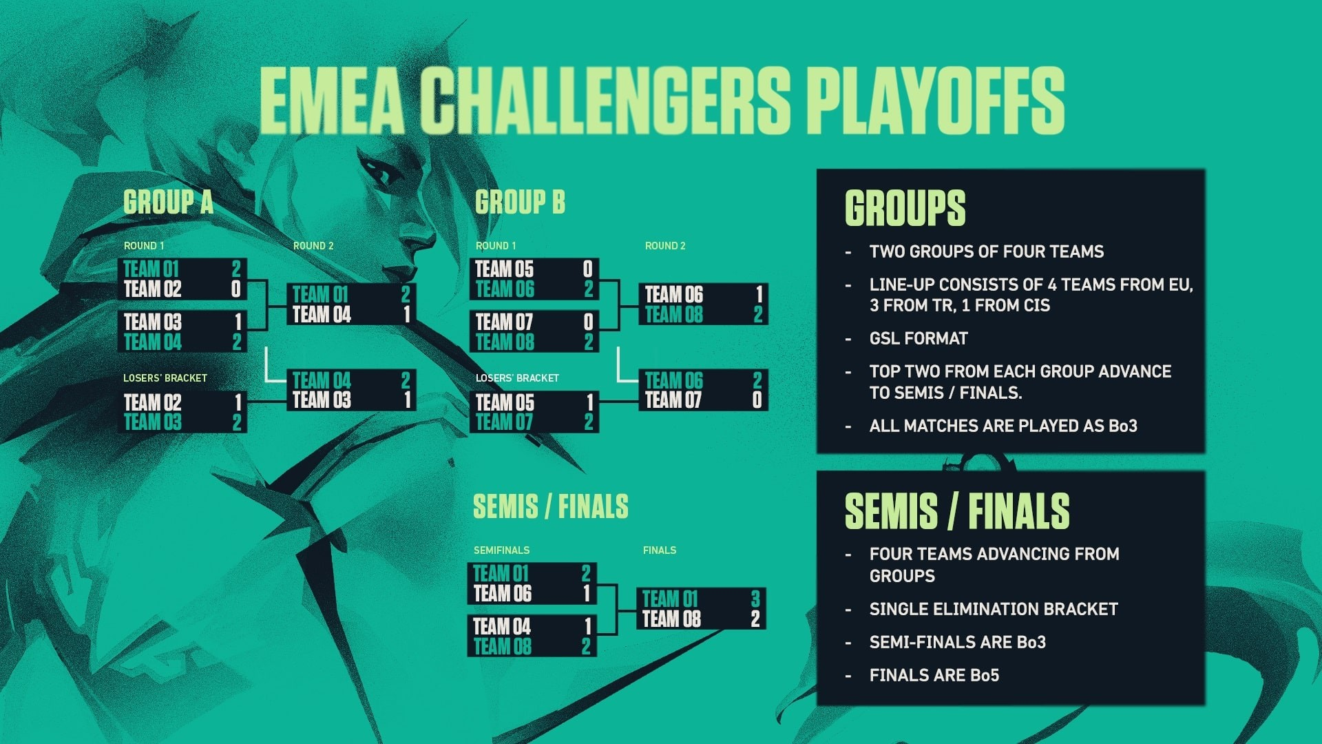 The EMEA Challengers Playoffs employ a GSL-like group stage and a single-elimination bracket from the semifinals on.