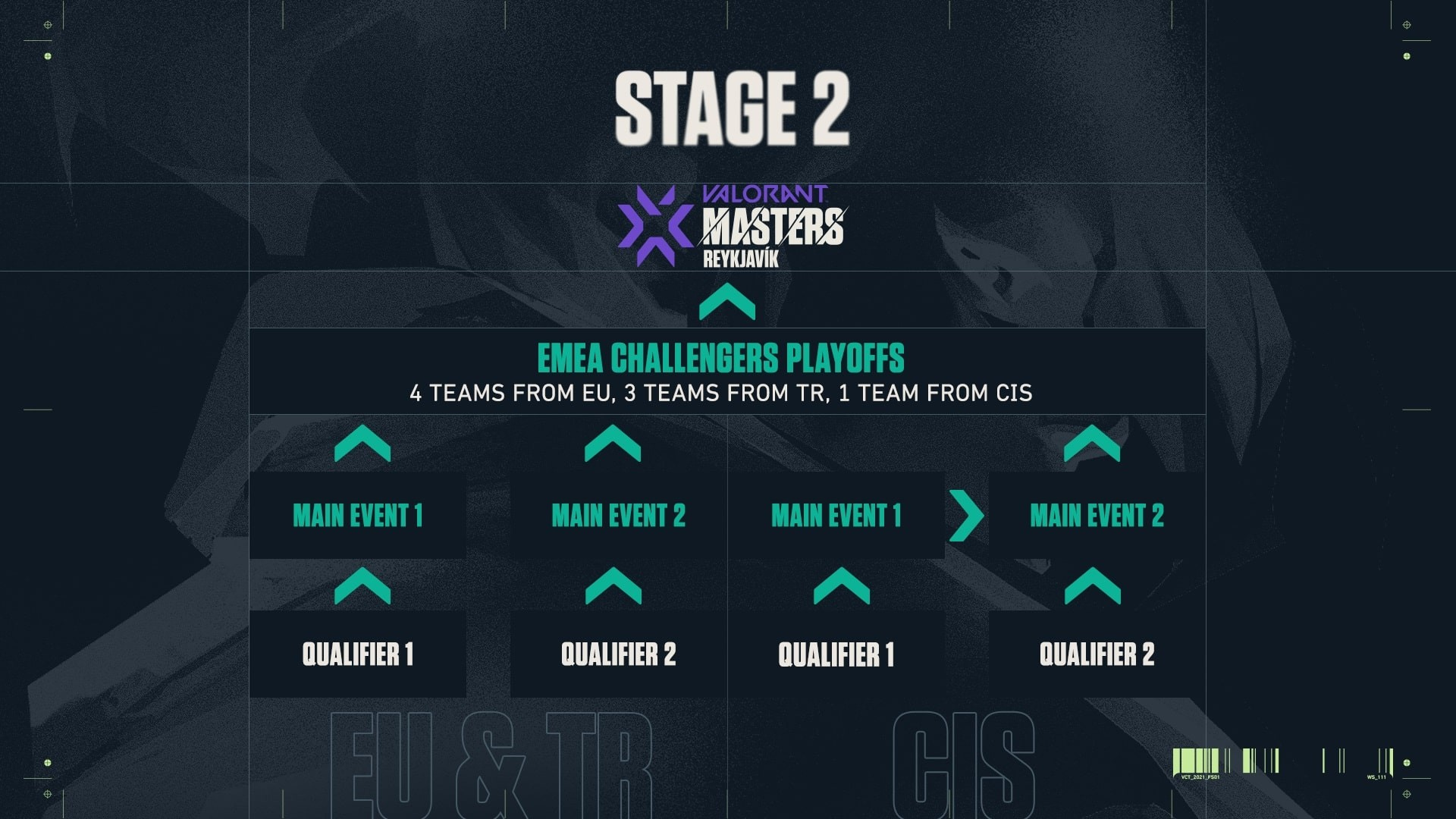 The road map of Stage 2 shows the qualification processes for EU, TR and CIS.