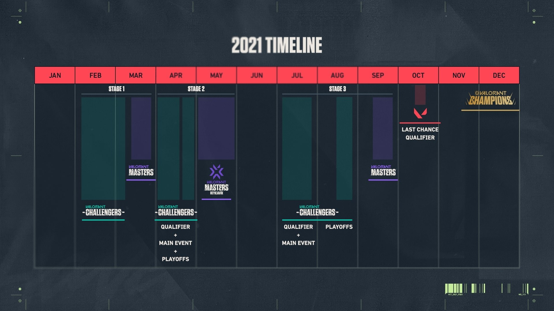 The new schedule of the VCT shows the course of the Challengers in detail.
