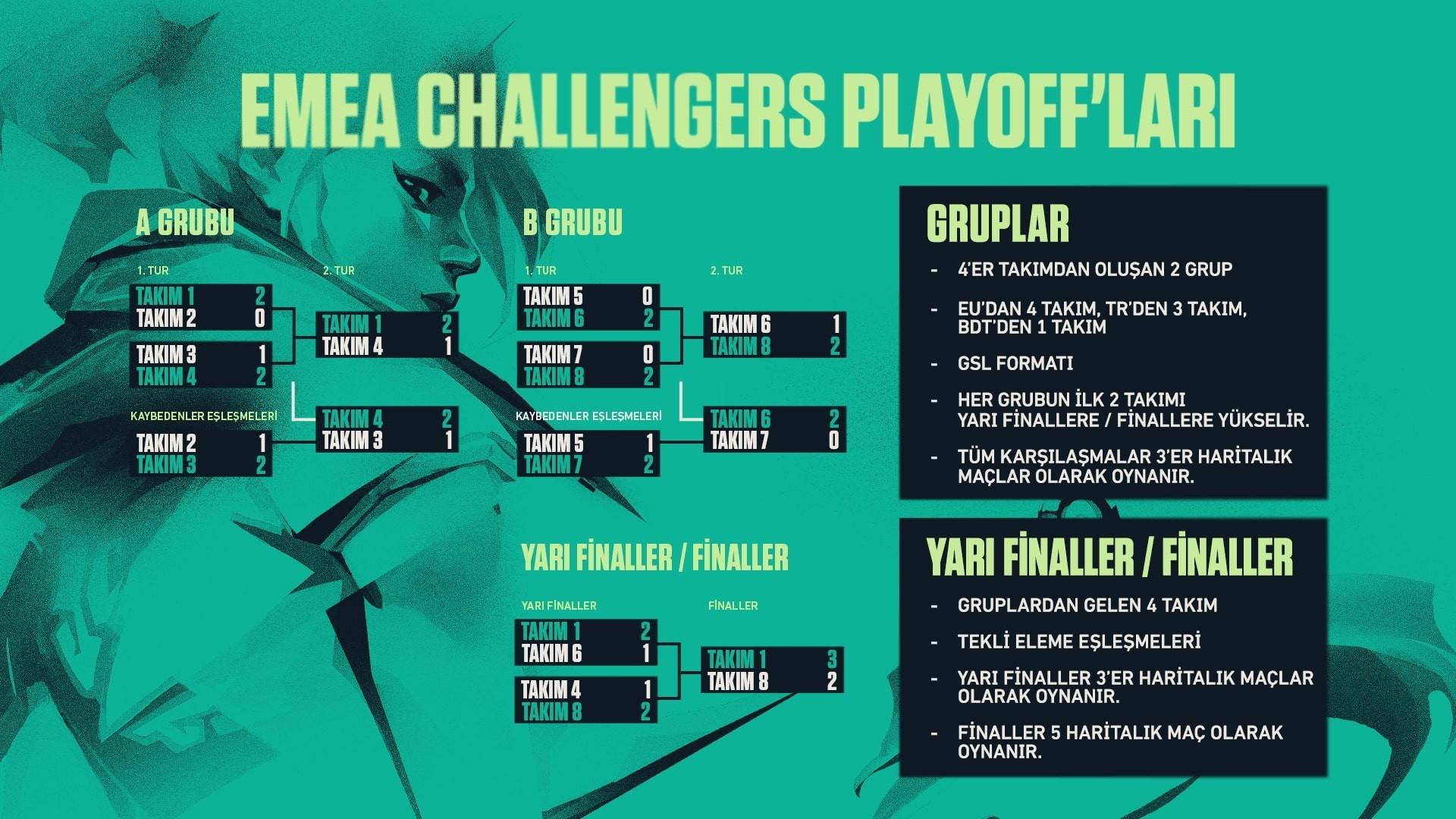 EMEA Challengers Playoff'larında GSL-tarzında gruplar ve yarı finallerden sonra tekli-eleme sistemi kullanılacak.