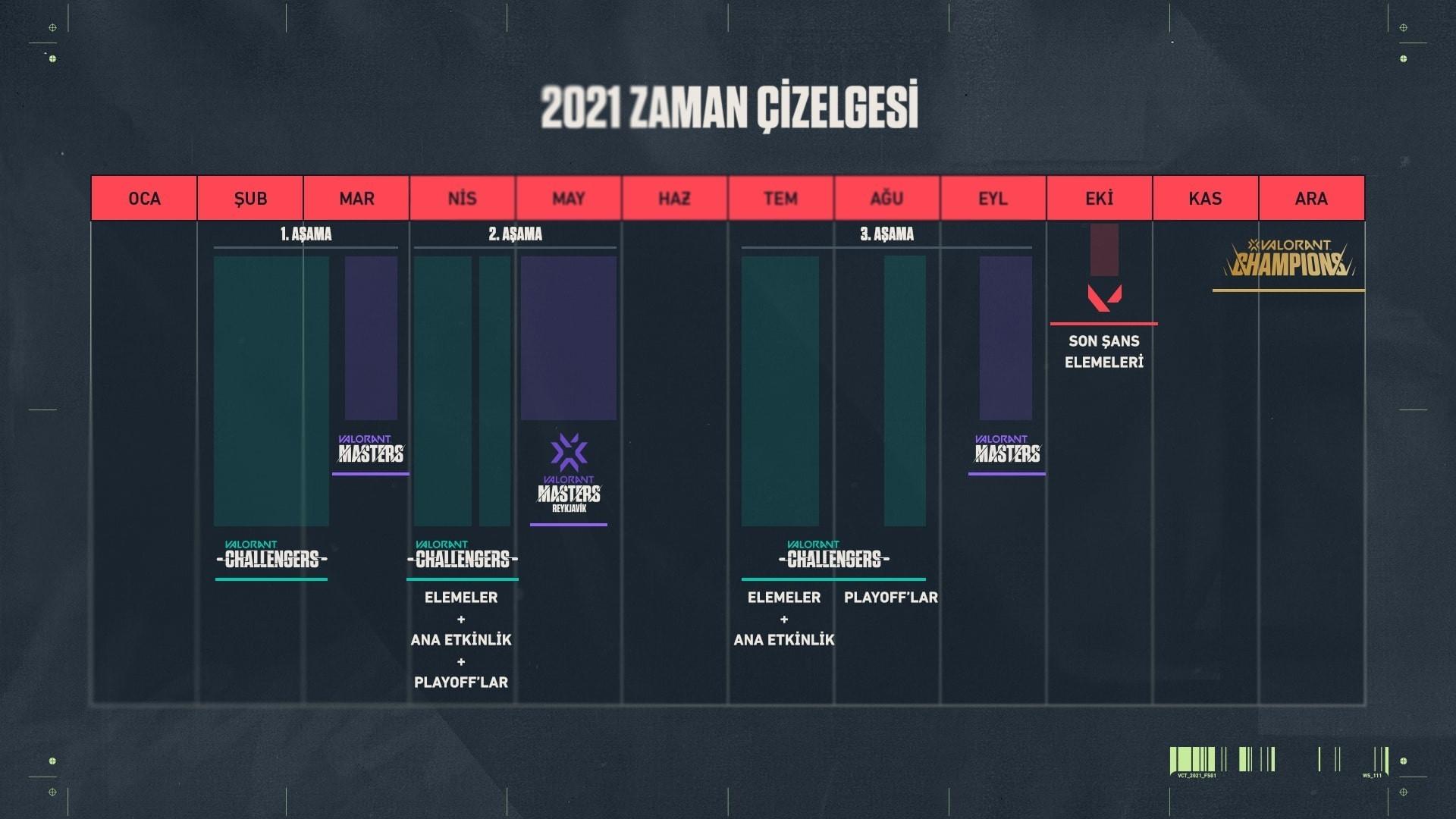 VCT'nin yeni takvimi Challengers sürecini detaylı şekilde gösteriyor.