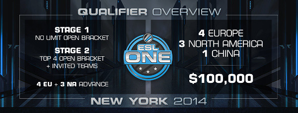 Qualifier info for ESL One New York
