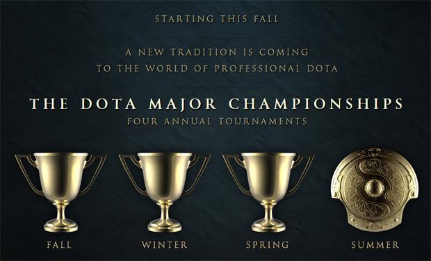 Le nouveau système de tournois Dota 2